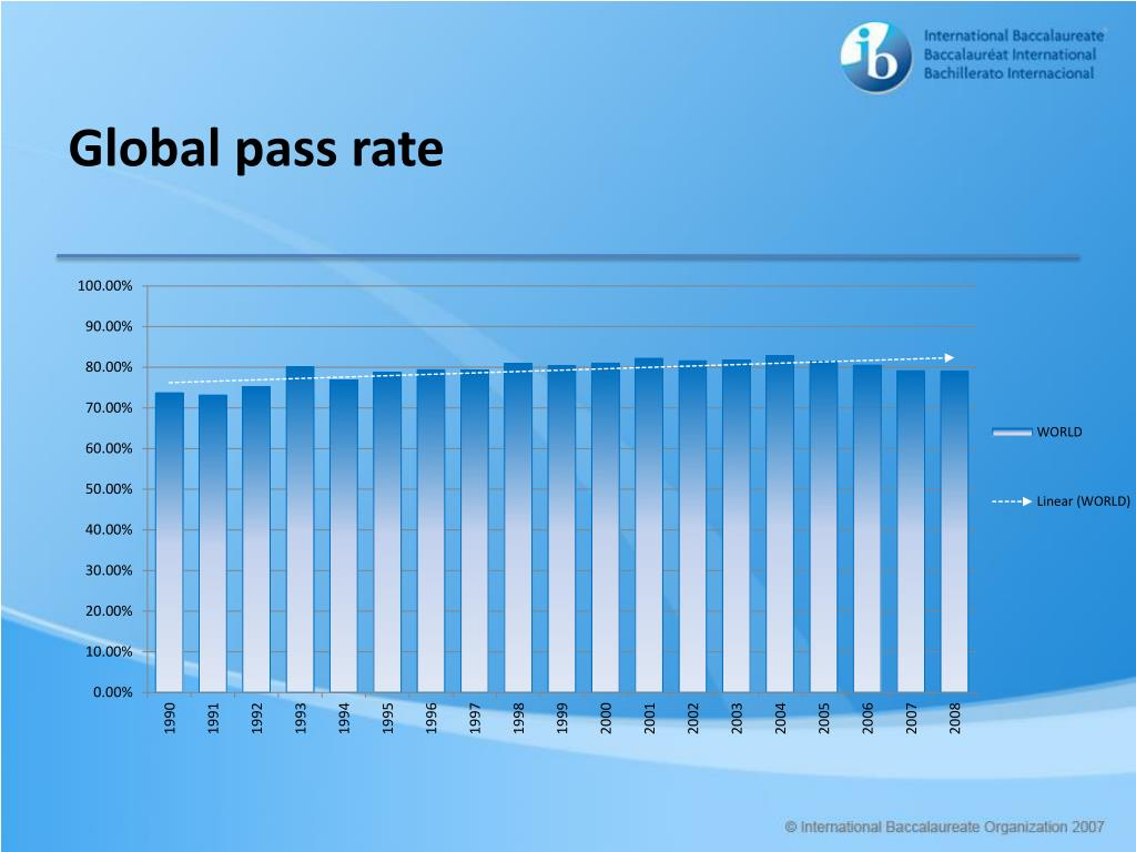 Global pass rate