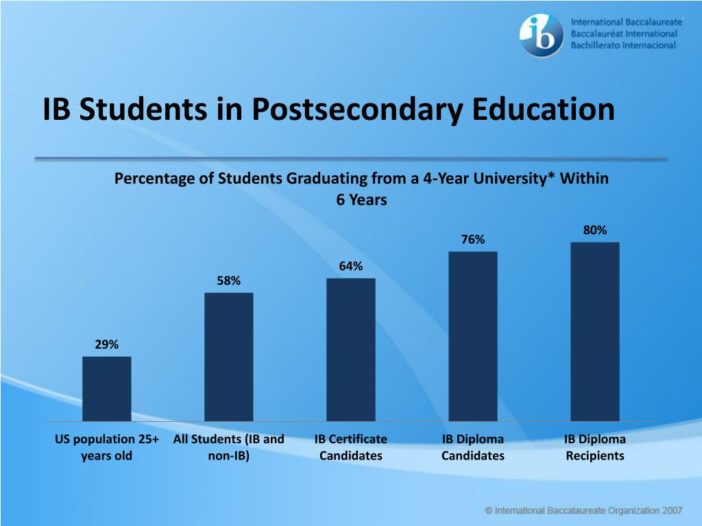 IB Students in Postsecondary Education