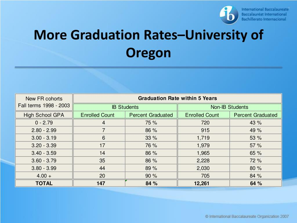 More Graduation Rates–University of Oregon