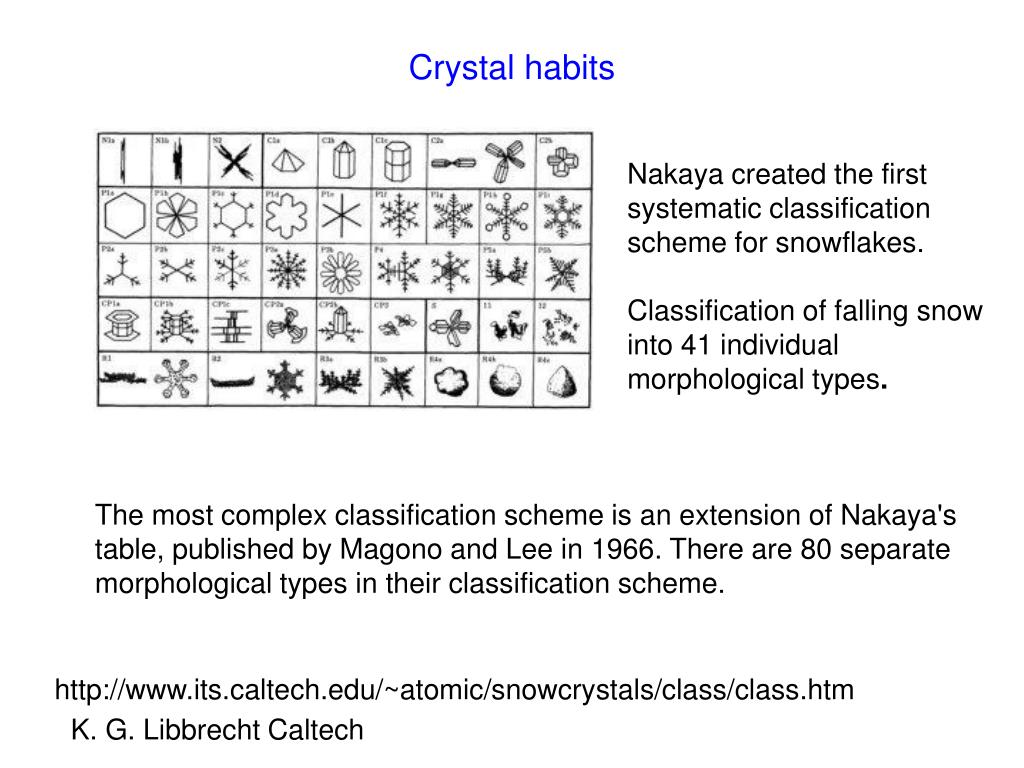 Crystal habits