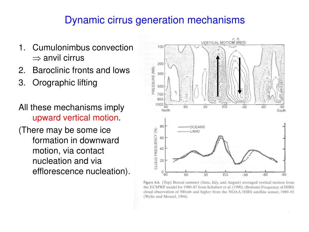 Dynamic cirrus generation mechanisms