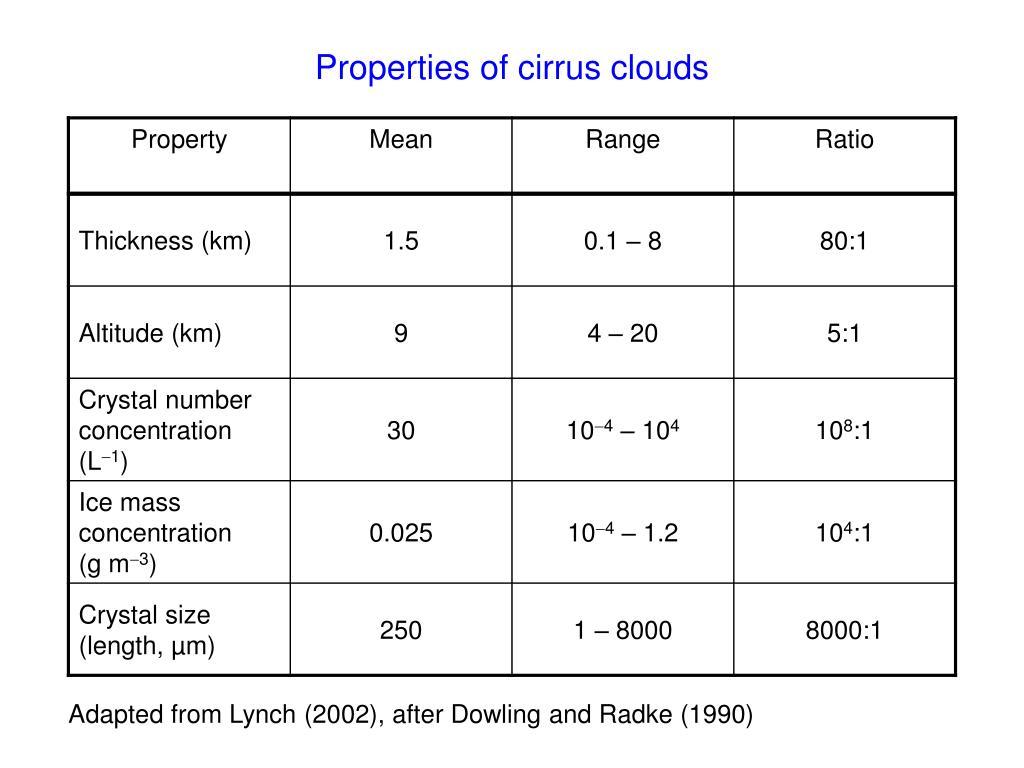 Properties of cirrus clouds