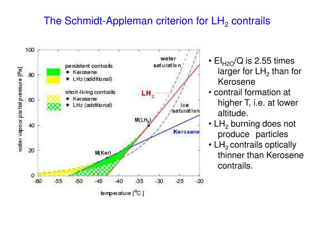 The Schmidt-Appleman criterion for LH