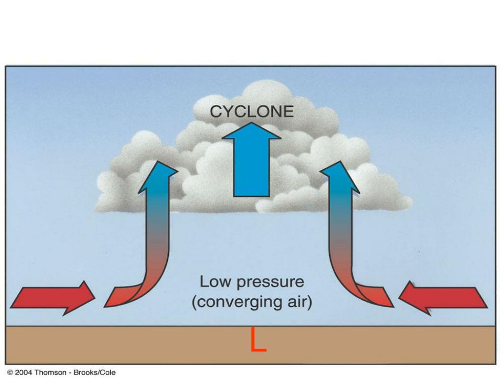 Basic Pressure Systems: 1.Low