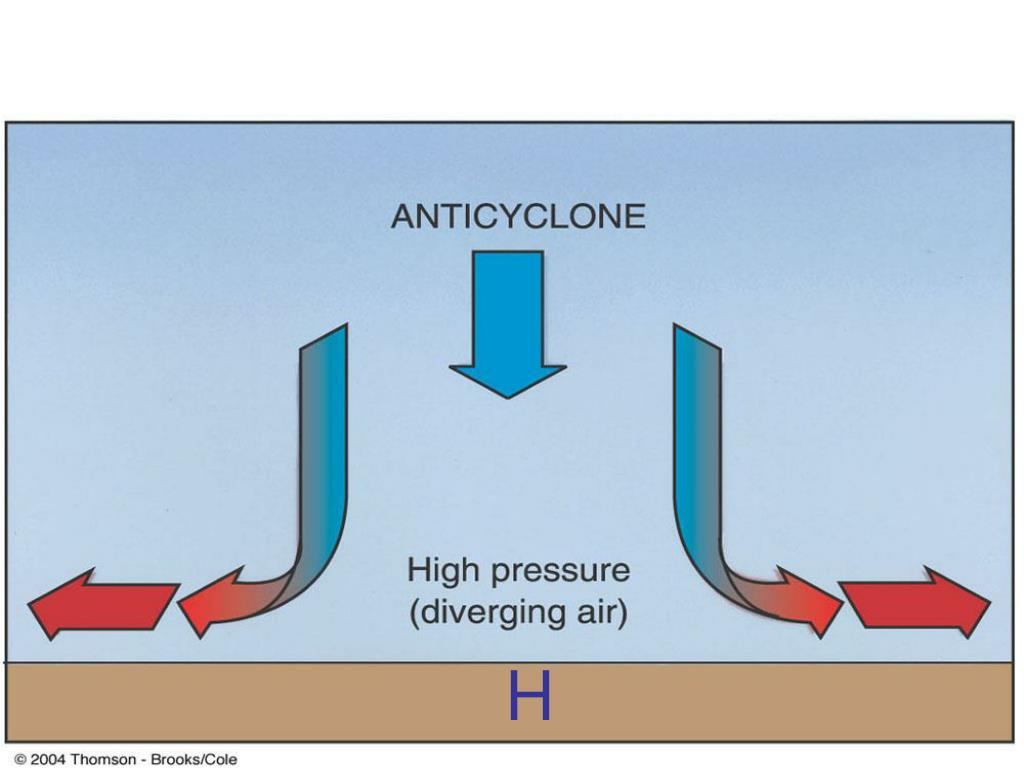 Basic Pressure Systems: 2.High