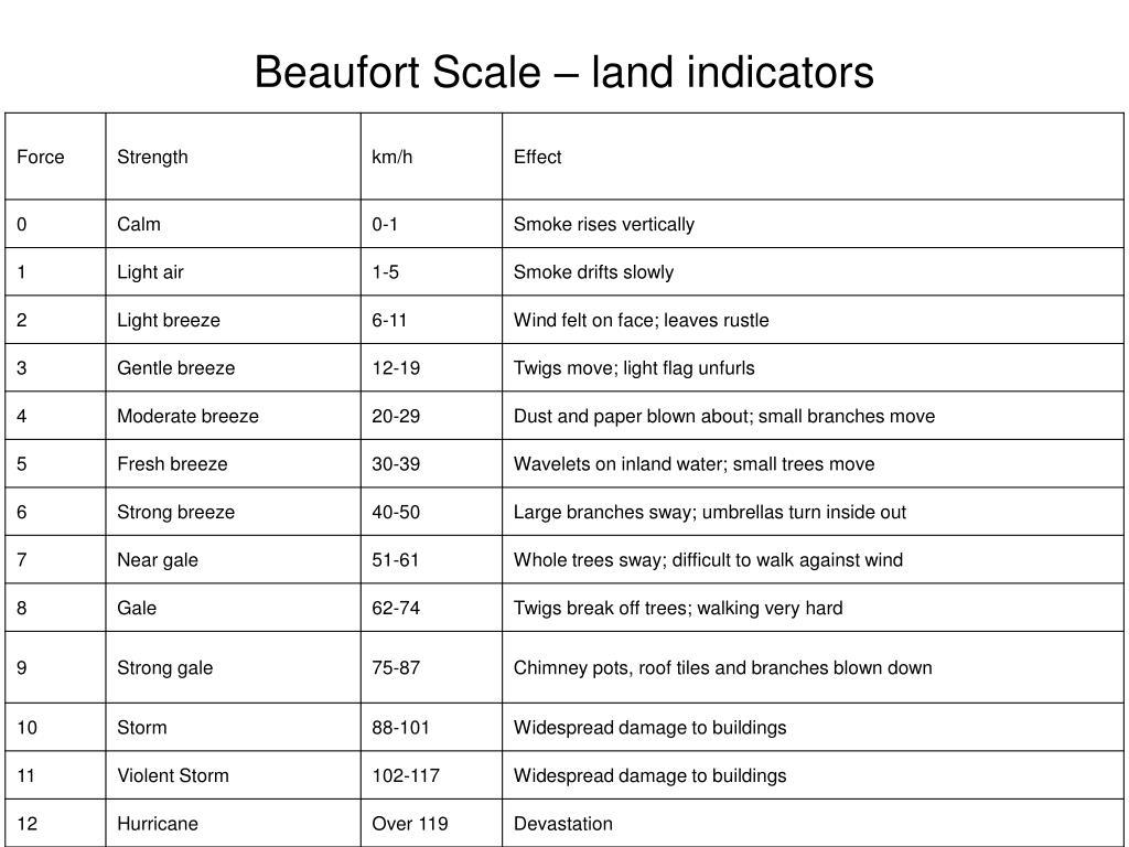 Beaufort Scale – land indicators