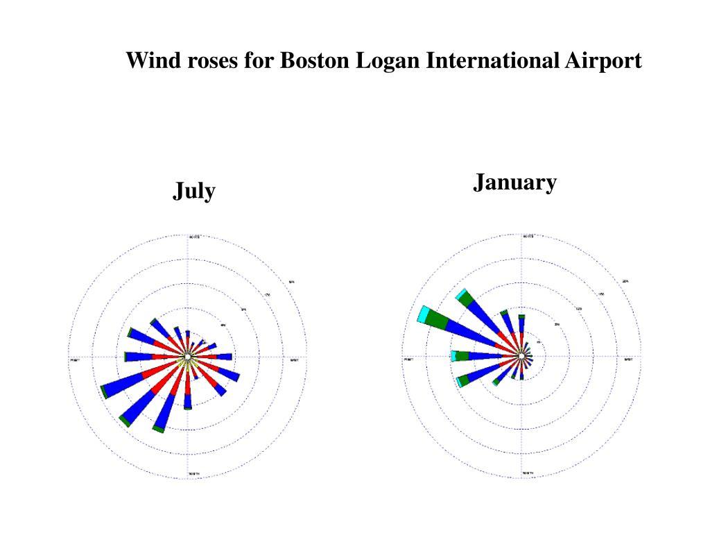 Wind roses for Boston Logan International Airport