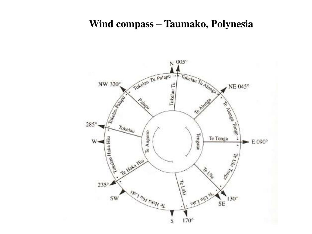 Wind compass – Taumako, Polynesia