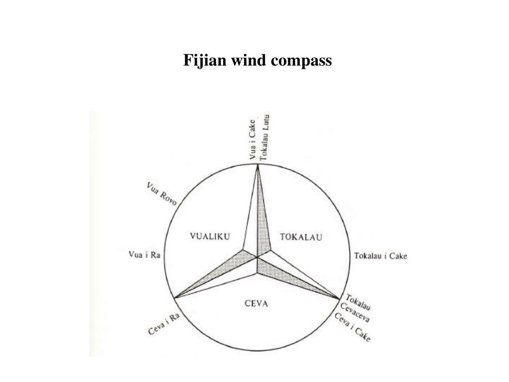 Fijian wind compass