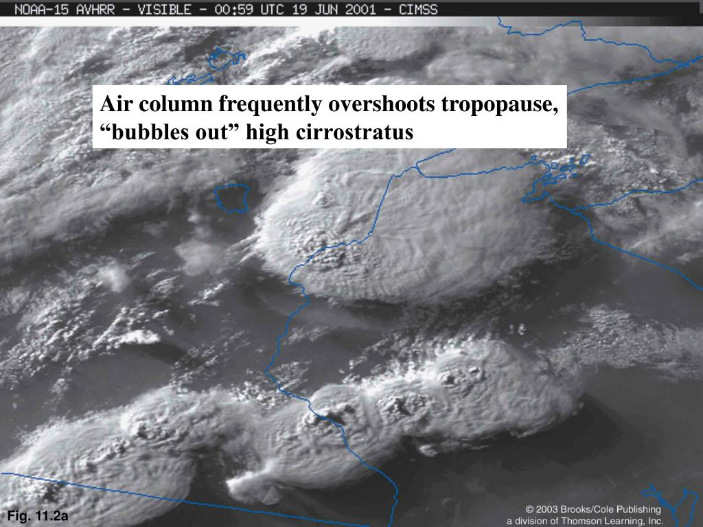 Air column frequently overshoots tropopause,