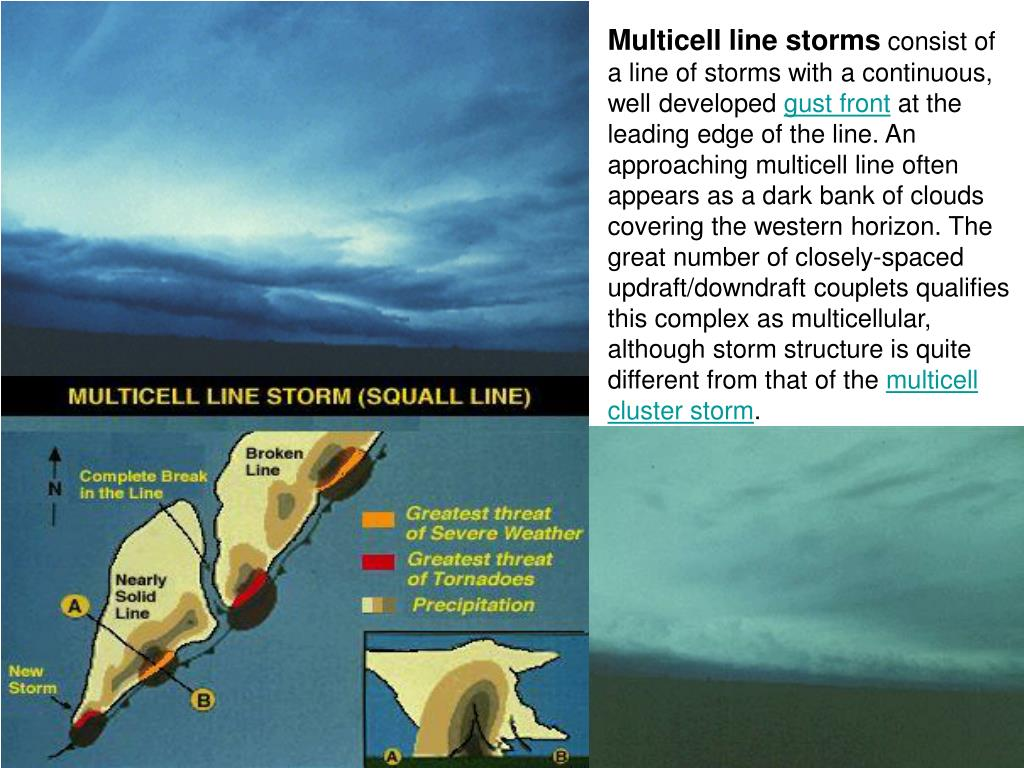 Multicell line storms
