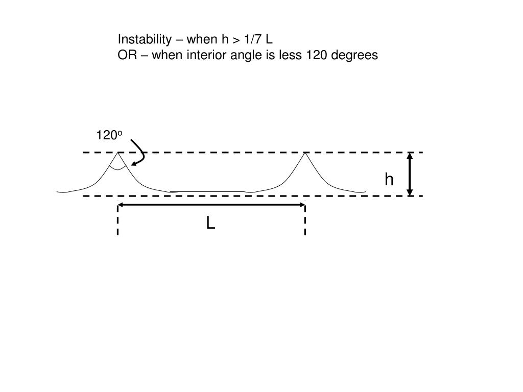 Instability – when h > 1/7 L