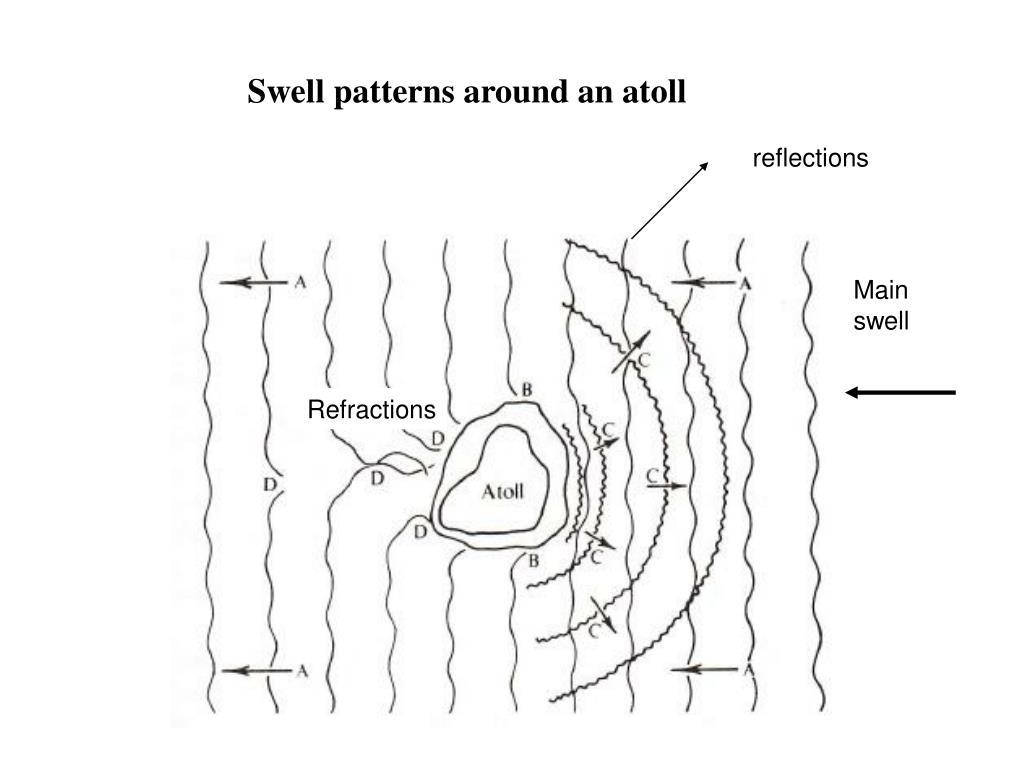 Swell patterns around an atoll