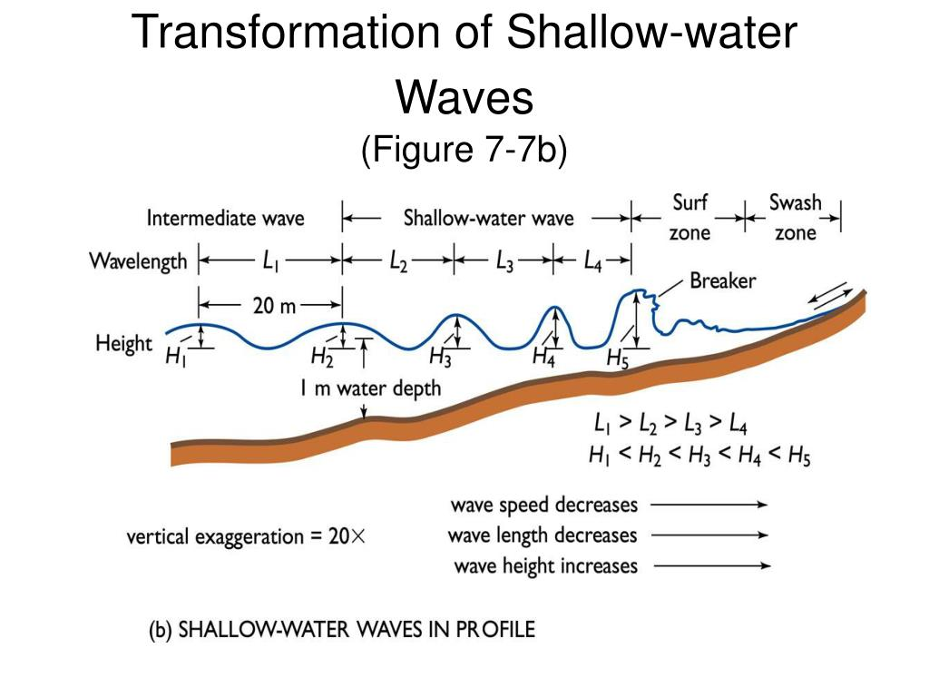 Transformation of Shallow-water Waves