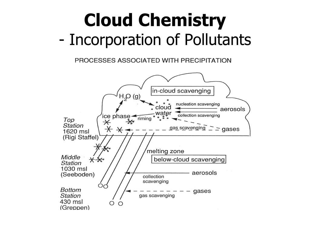 Cloud Chemistry