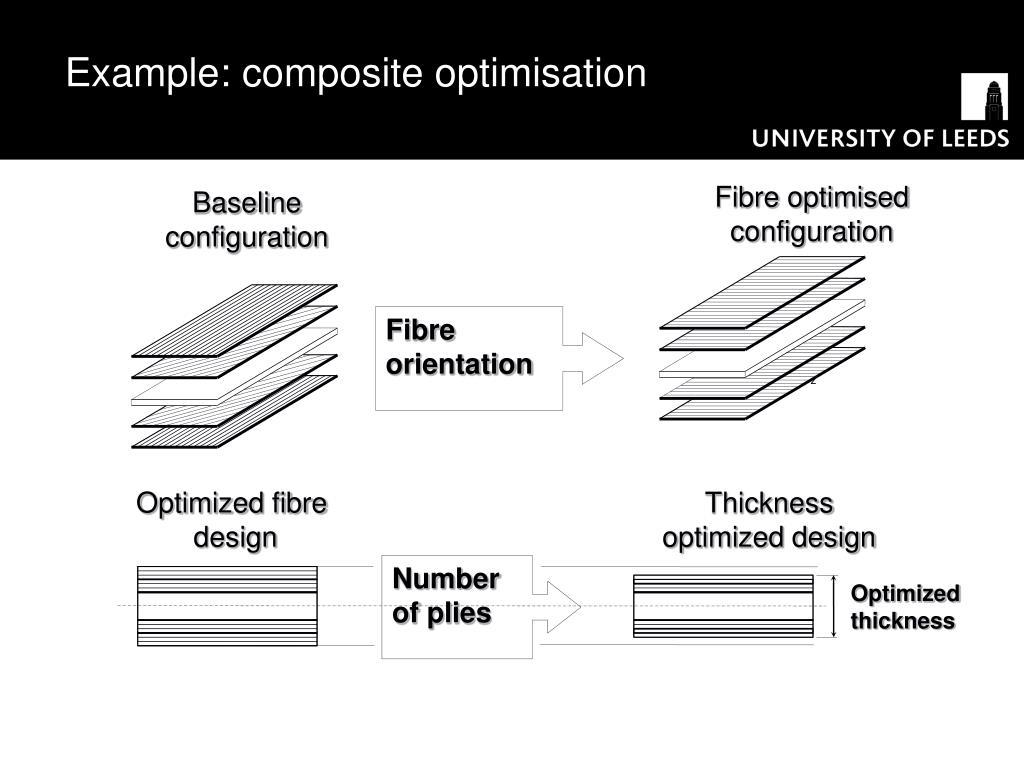 Composite optimization