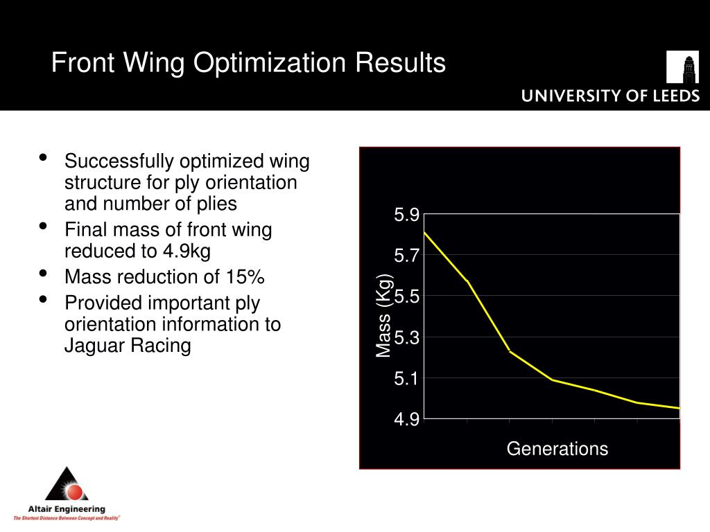 Front Wing Optimization Results