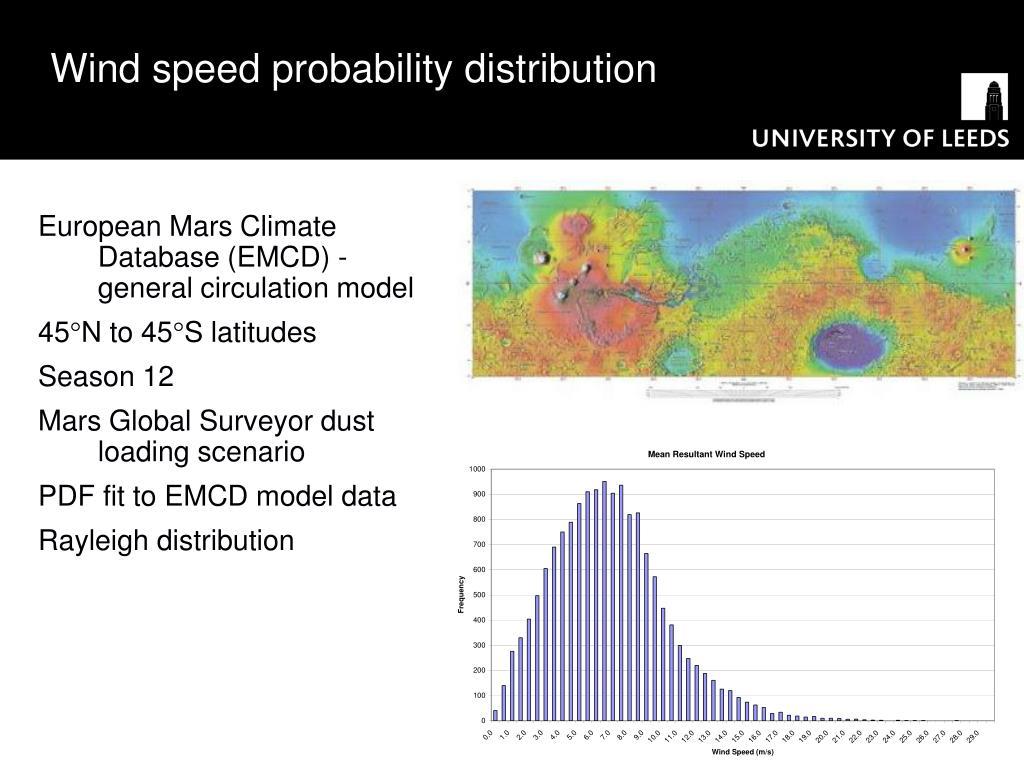 Wind speed probability distribution