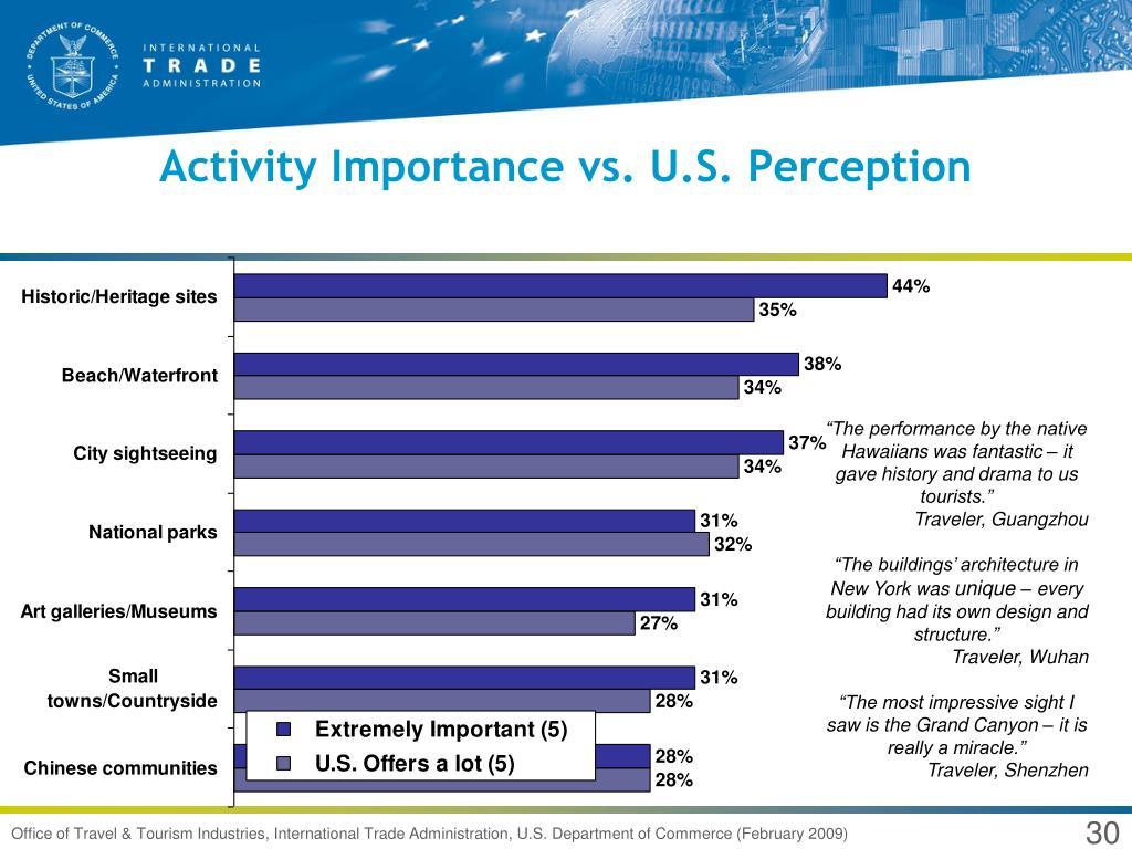 Activity Importance vs. U.S. Perception