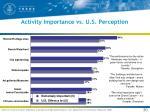 activity importance vs u s perception