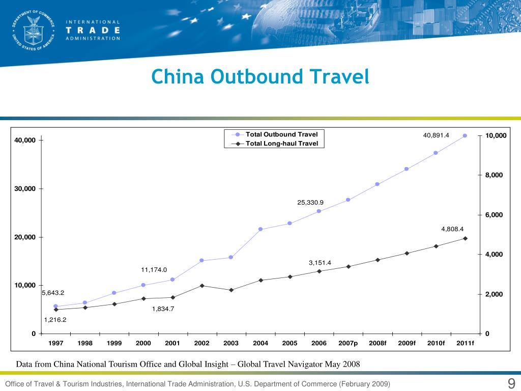 China Outbound Travel