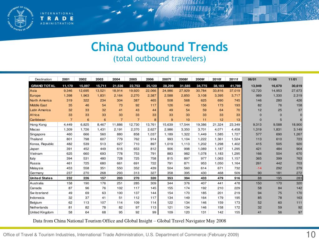 China Outbound Trends