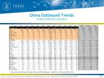 china outbound trends total outbound travelers