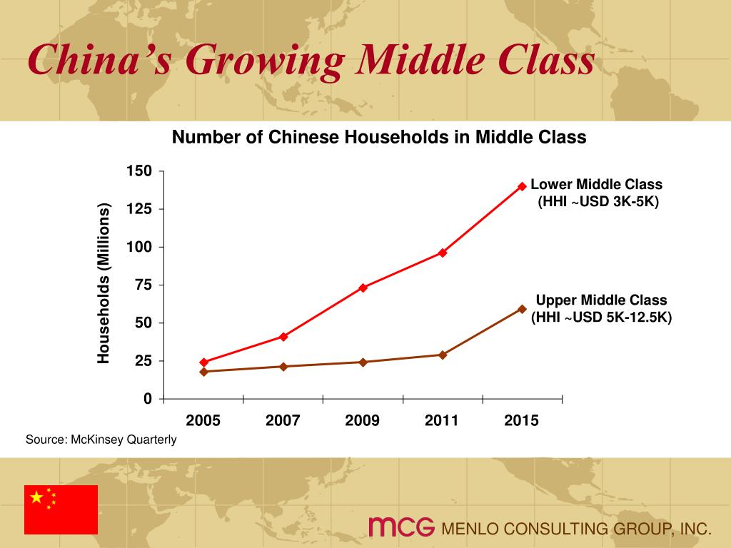 China's Growing Middle Class