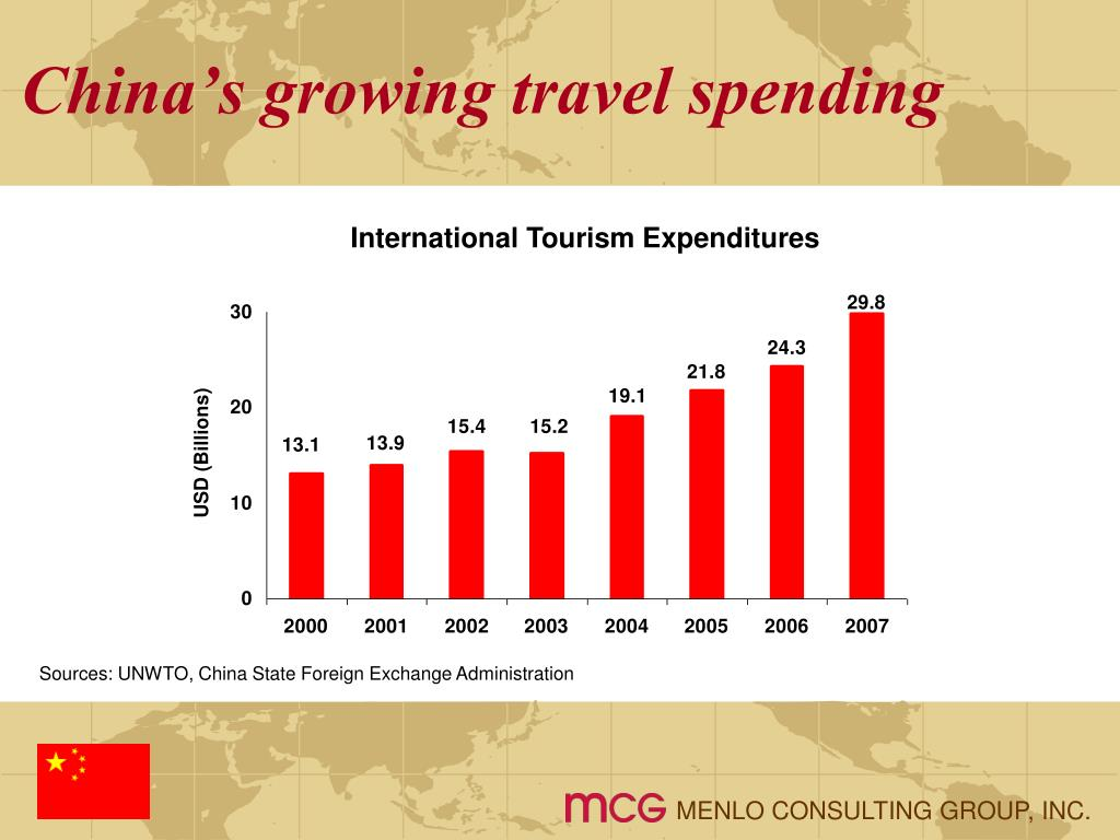 China's growing travel spending