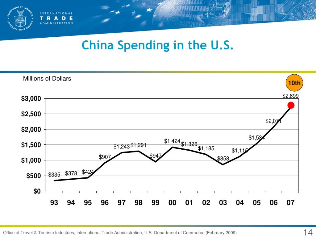 China Spending in the U.S.