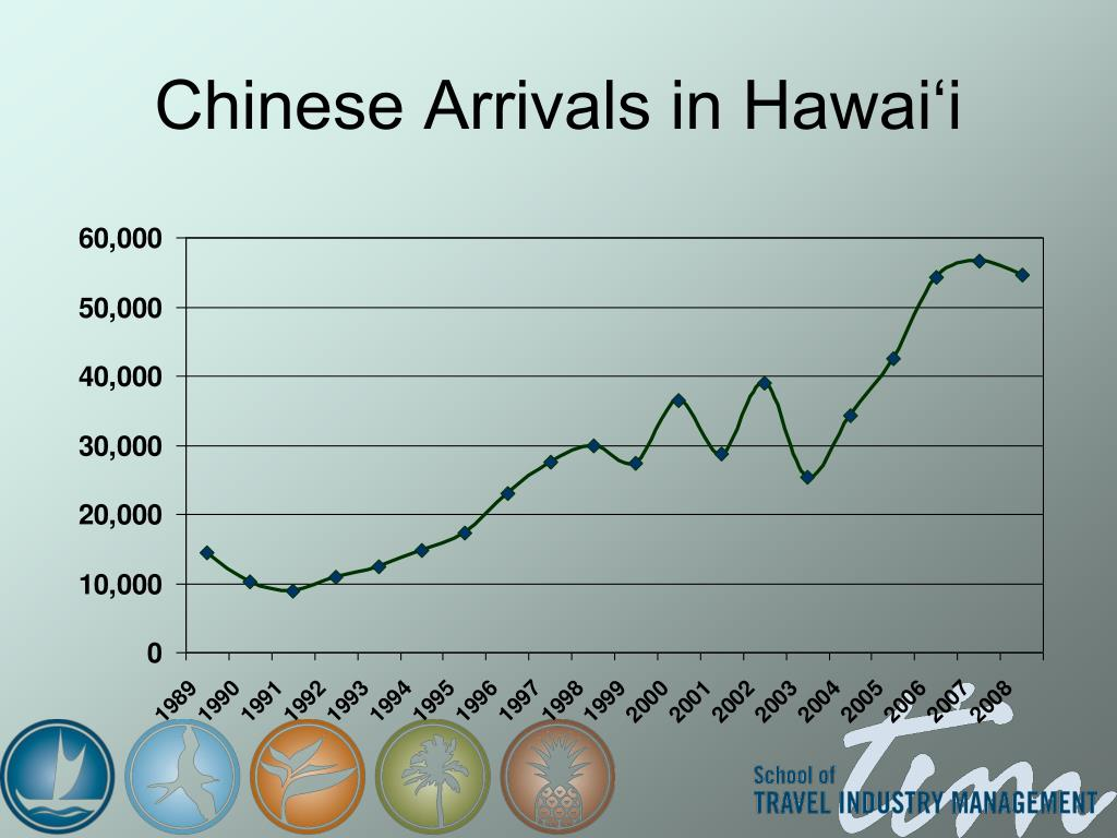 Chinese Arrivals in Hawai'i