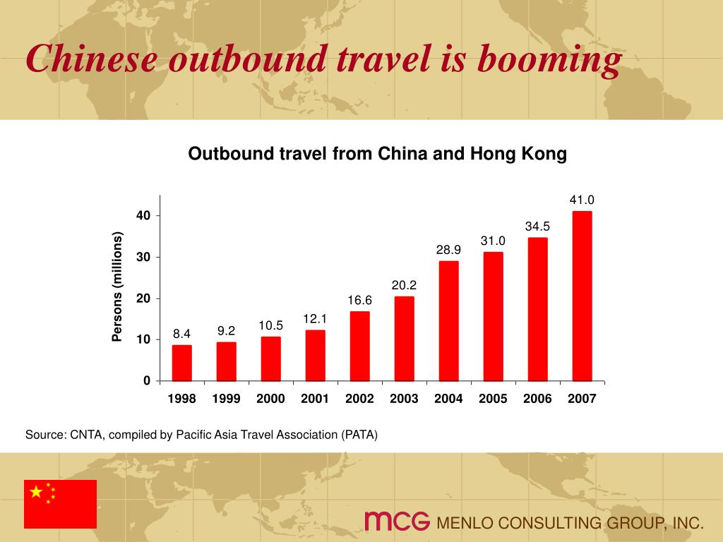 Chinese outbound travel is booming