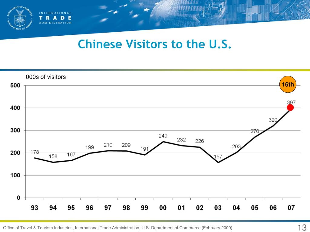 Chinese Visitors to the U.S.