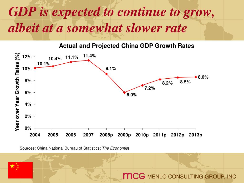 GDP is expected to continue to grow, albeit at a somewhat slower rate
