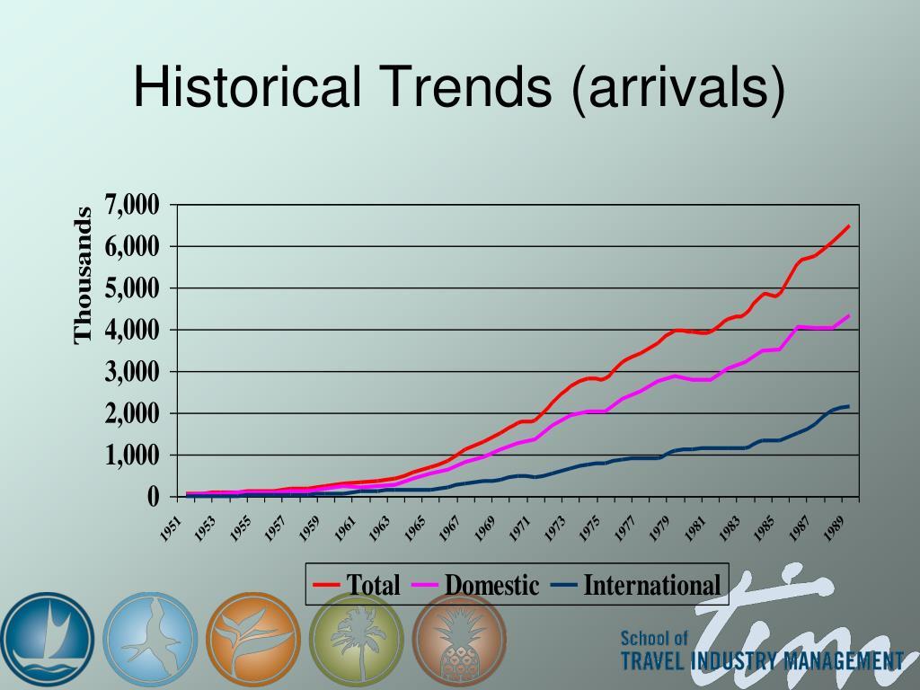 Historical Trends (arrivals)
