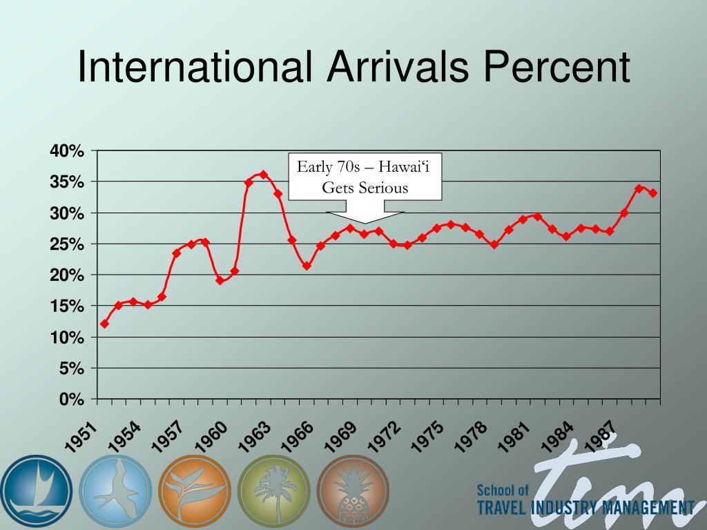 International Arrivals Percent
