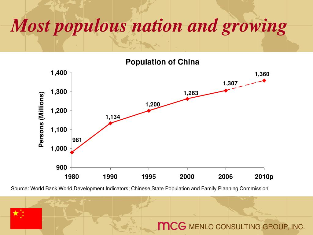 Most populous nation and growing