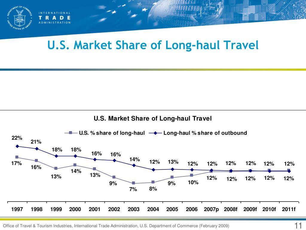 U.S. Market Share of Long-haul Travel