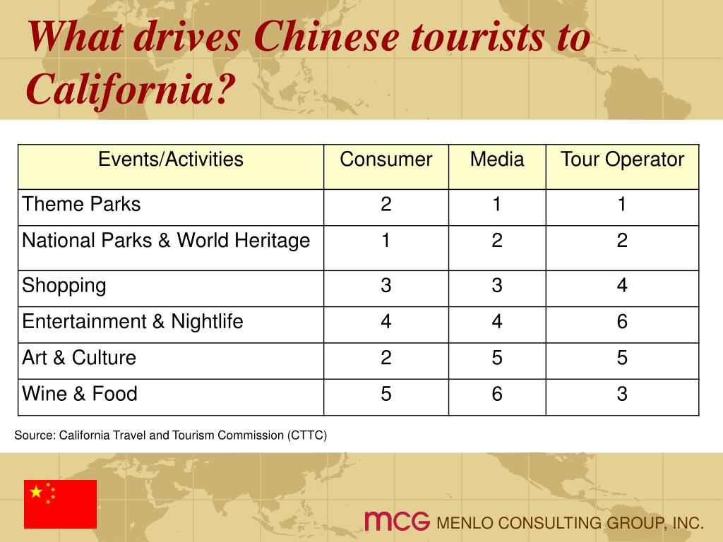 What drives Chinese tourists to California?