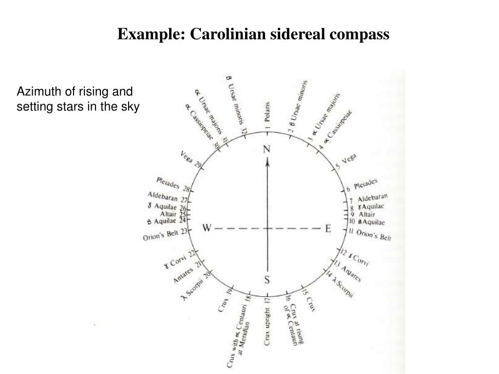 Example: Carolinian sidereal compass