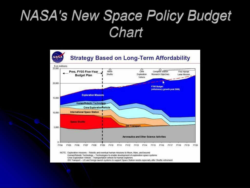 NASA's New Space Policy Budget Chart