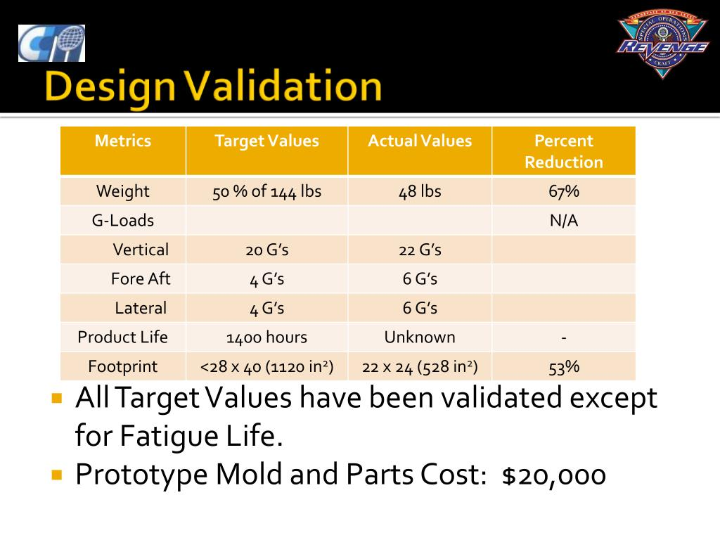 All Target Values have been validated except for Fatigue Life.