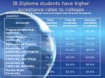 ib diploma students have higher acceptance rates to colleges15