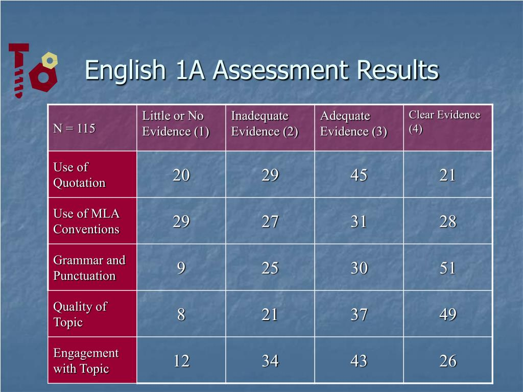 English 1A Assessment Results
