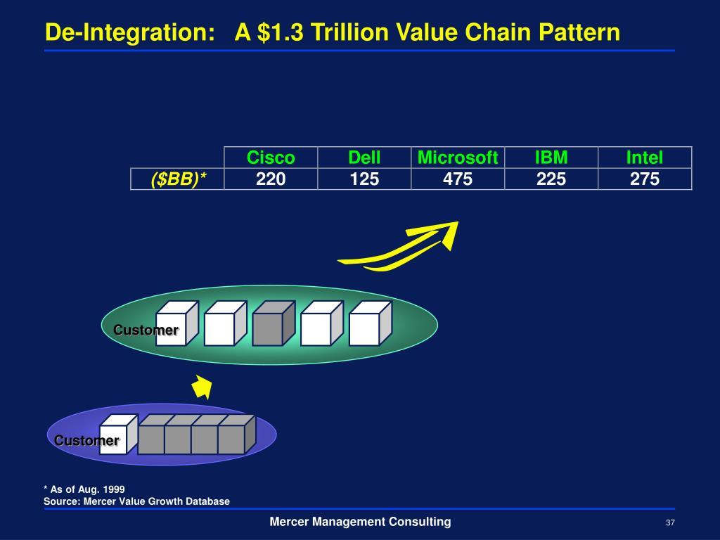 De-Integration:   A $1.3 Trillion Value Chain Pattern