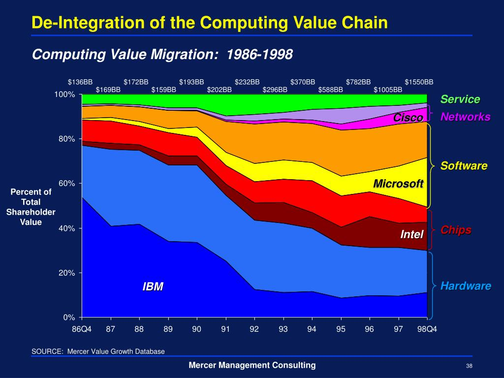 De-Integration of the Computing Value Chain