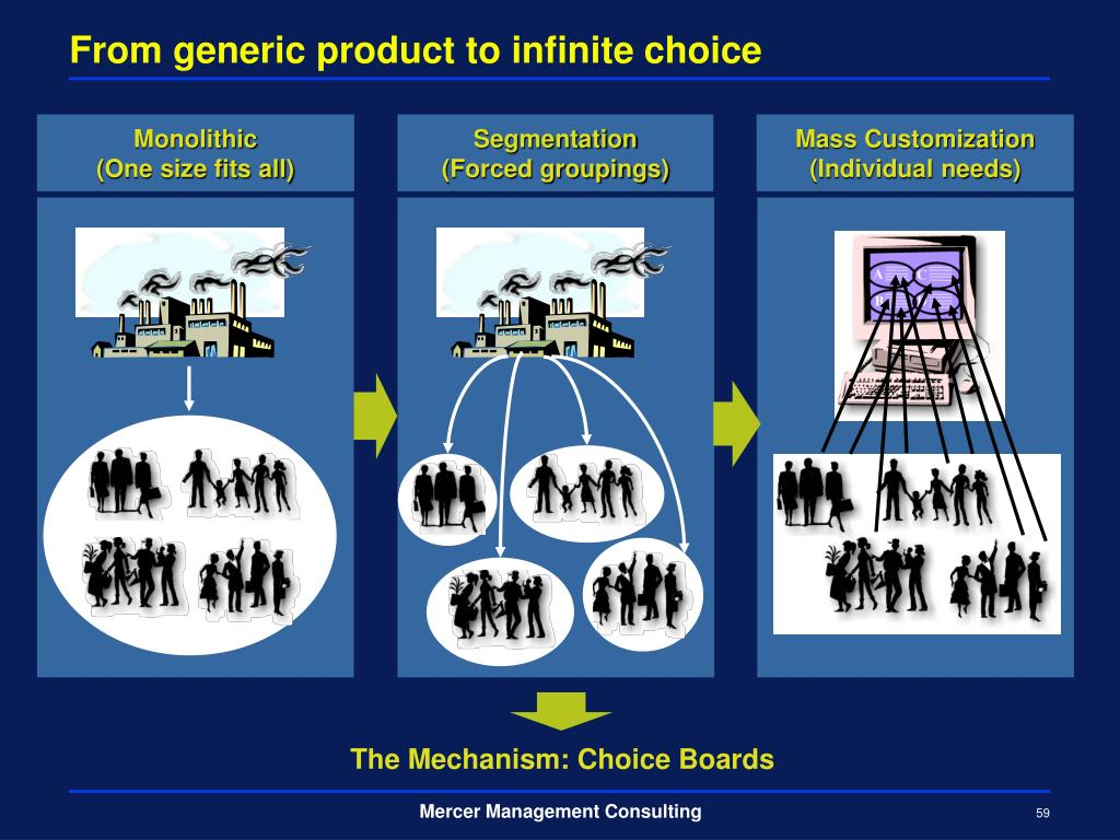 From generic product to infinite choice
