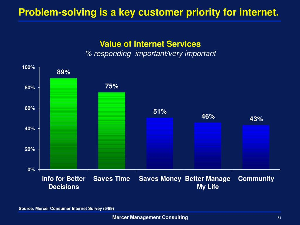 Problem-solving is a key customer priority for internet.