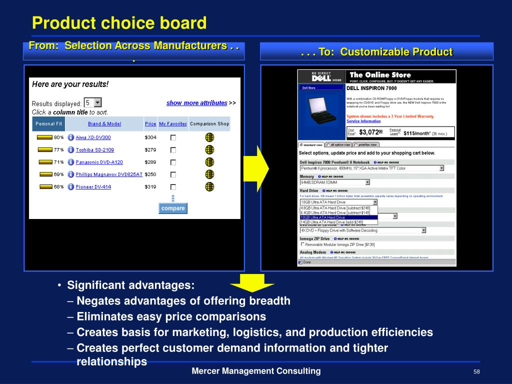 Product choice board