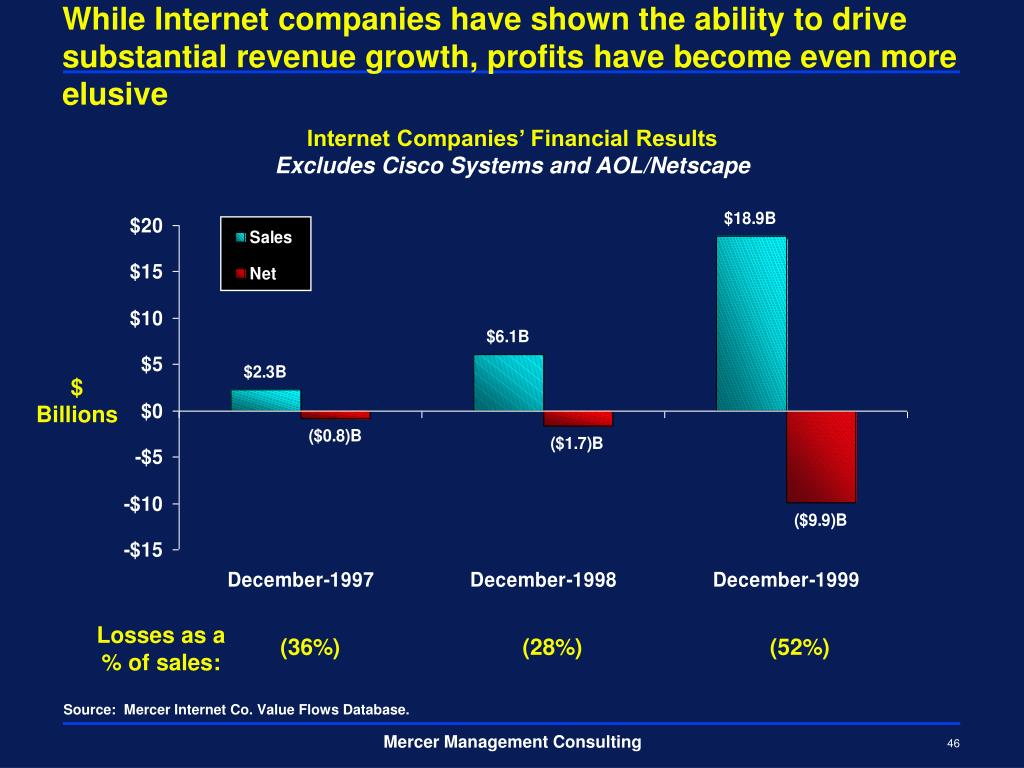 While Internet companies have shown the ability to drive substantial revenue growth, profits have become even more elusive